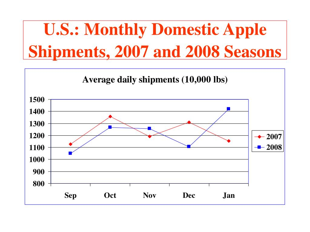 U.S.: Monthly Domestic Apple Shipments, 2007 and 2008 Seasons