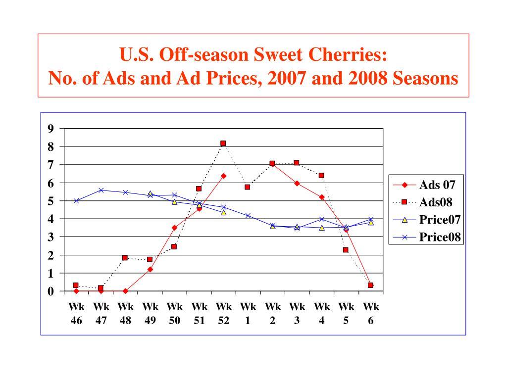 U.S. Off-season Sweet Cherries: