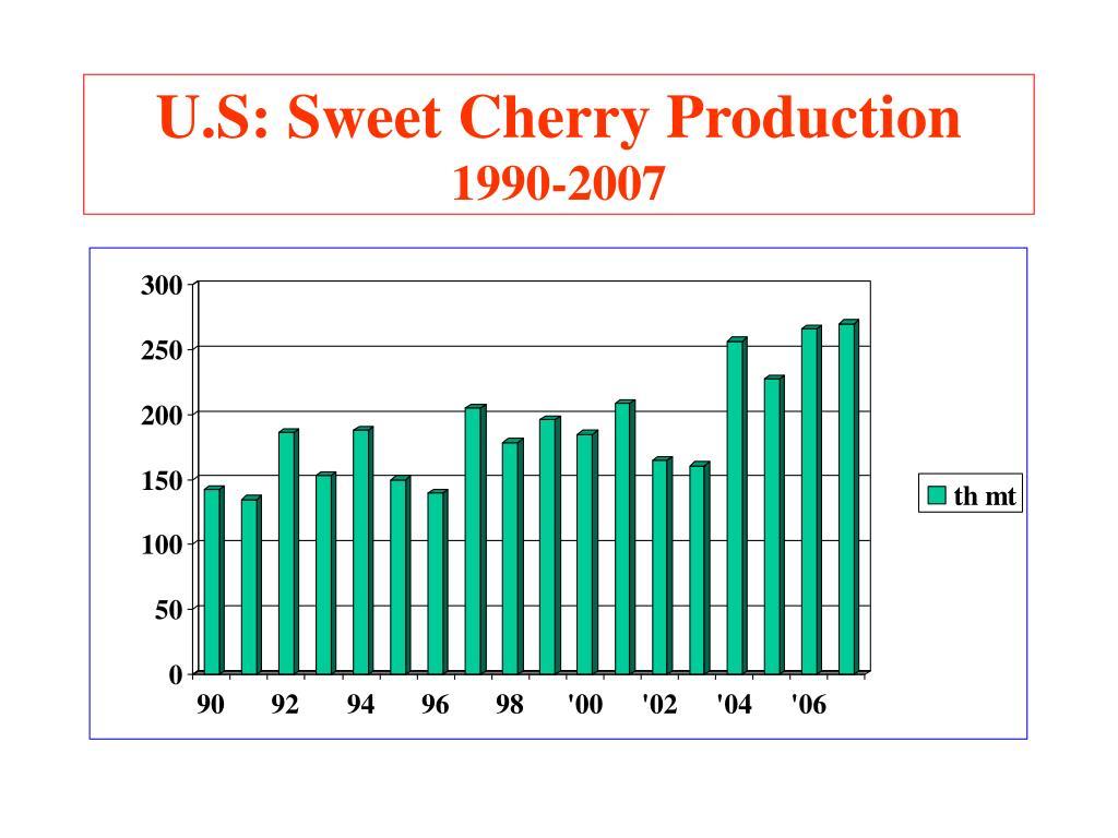 U.S: Sweet Cherry Production