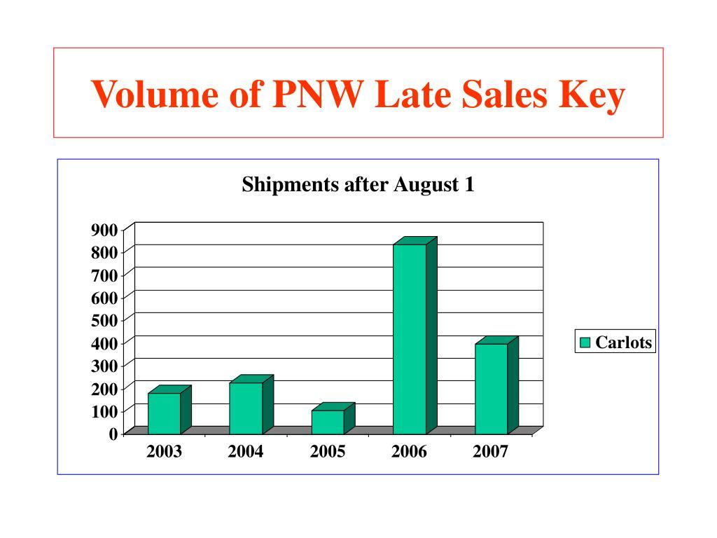 Volume of PNW Late Sales Key