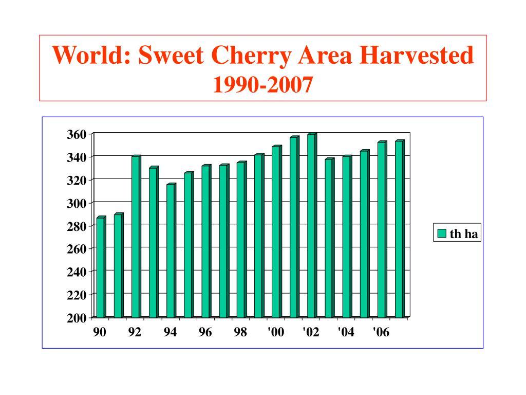 World: Sweet Cherry Area Harvested