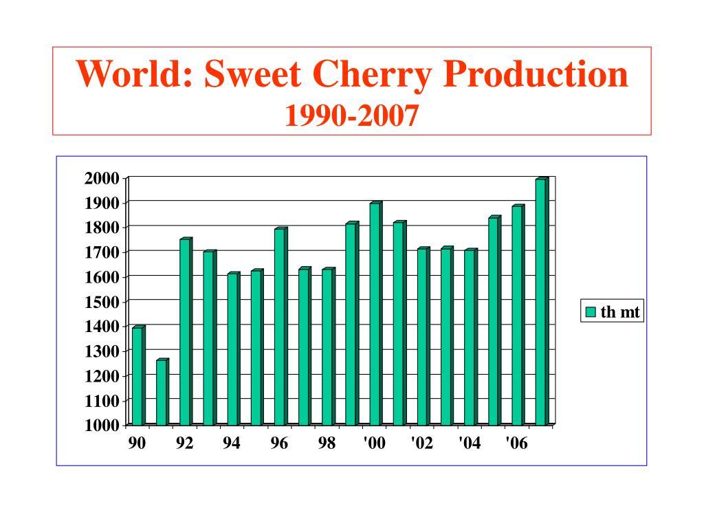 World: Sweet Cherry Production