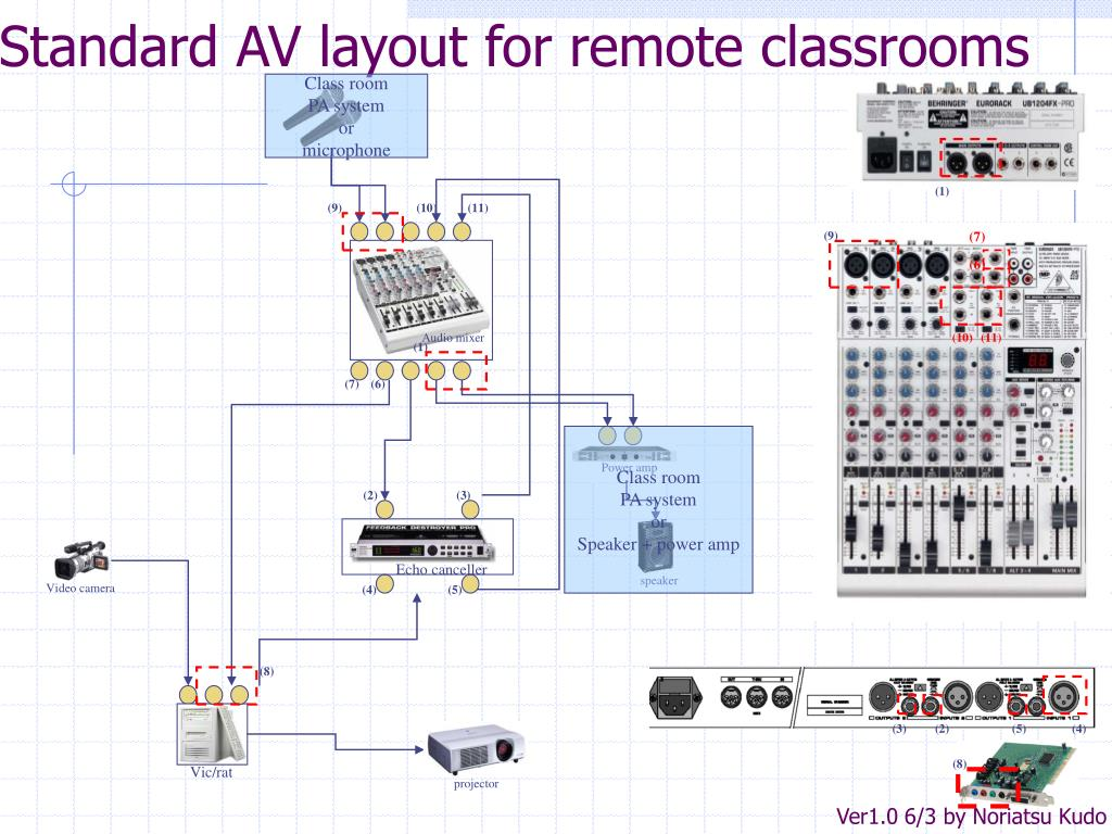 Standard AV layout for remote classrooms