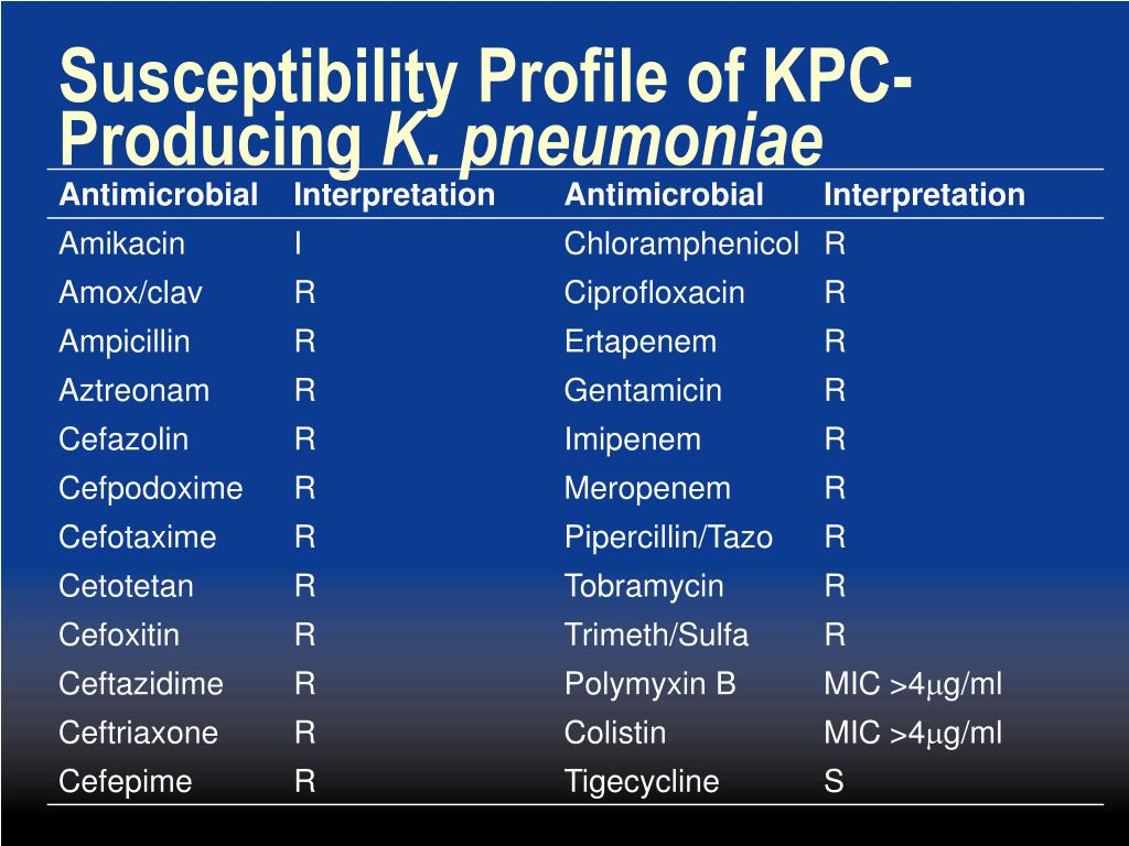 Susceptibility Profile of KPC-Producing