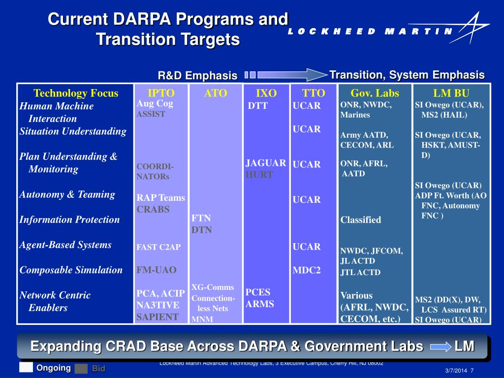 Current DARPA Programs and