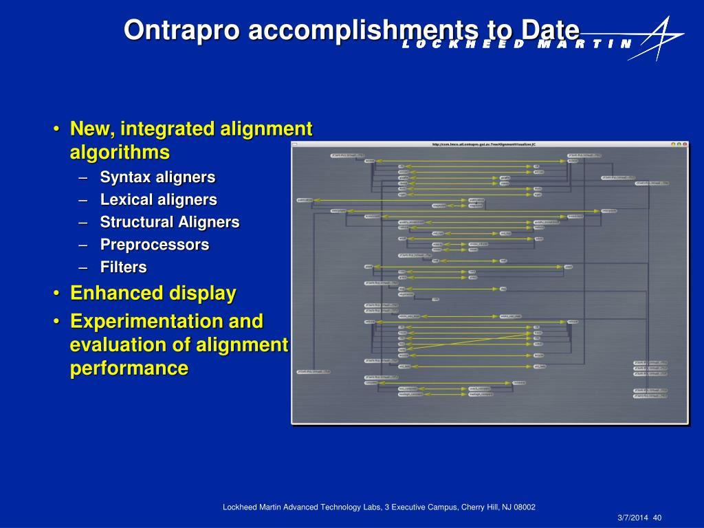 Ontrapro accomplishments to Date