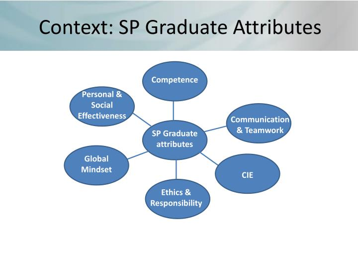 Context: SP Graduate Attributes