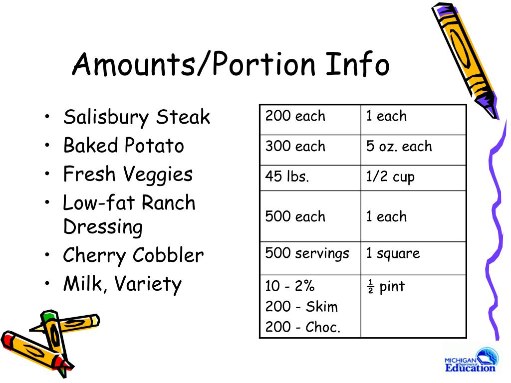Amounts/Portion Info
