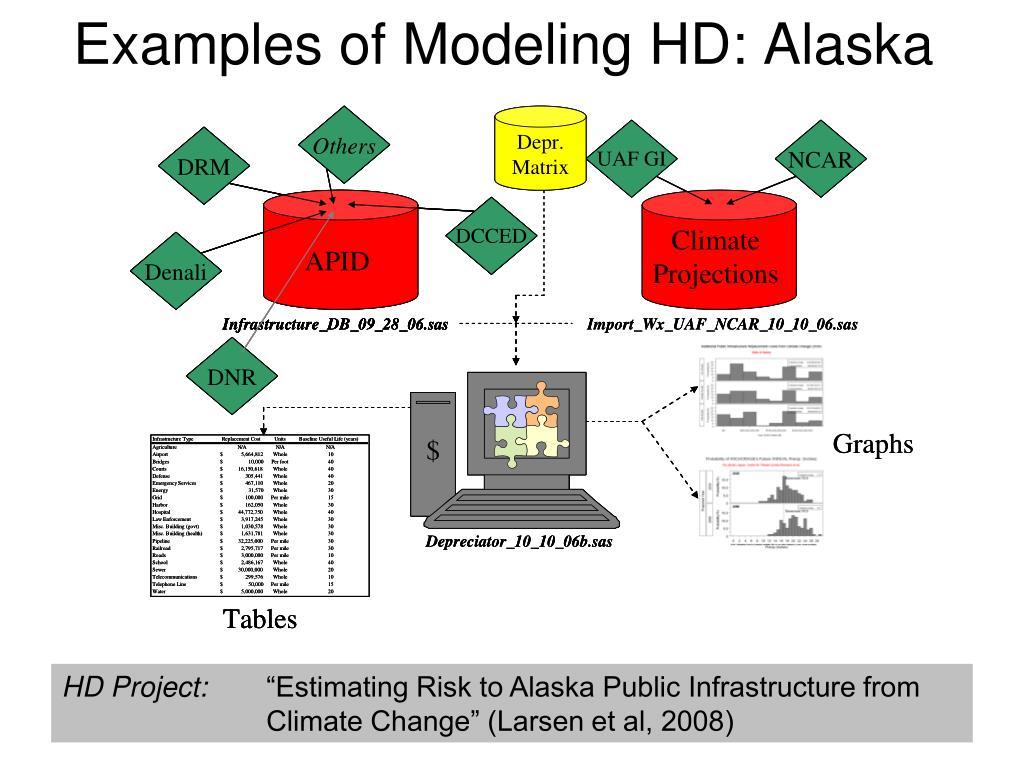 Examples of Modeling HD: Alaska
