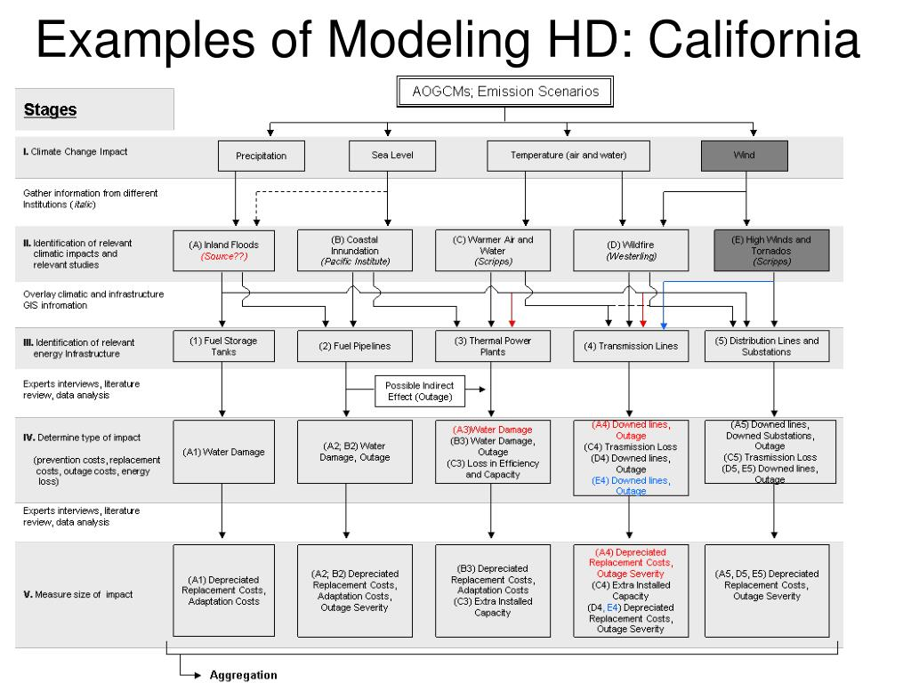 Examples of Modeling HD: California