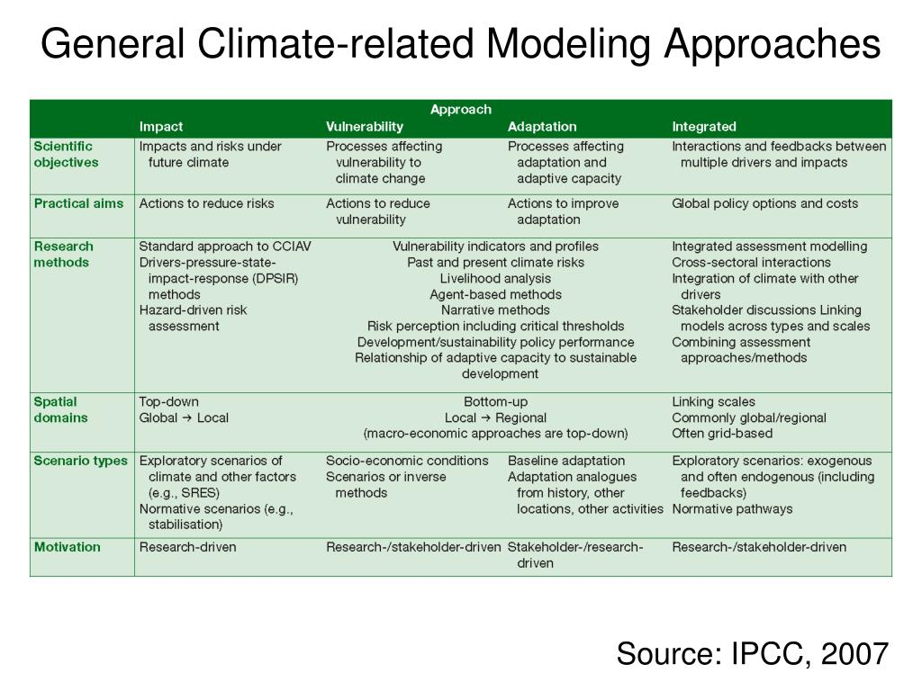General Climate-related Modeling Approaches
