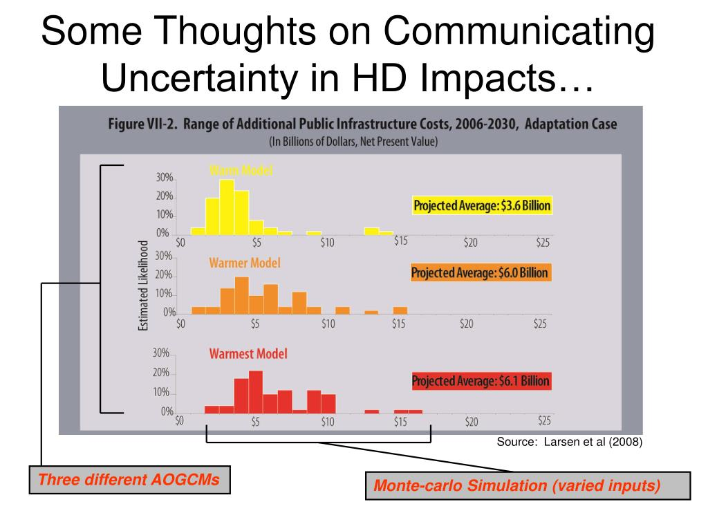 Some Thoughts on Communicating Uncertainty in HD Impacts…