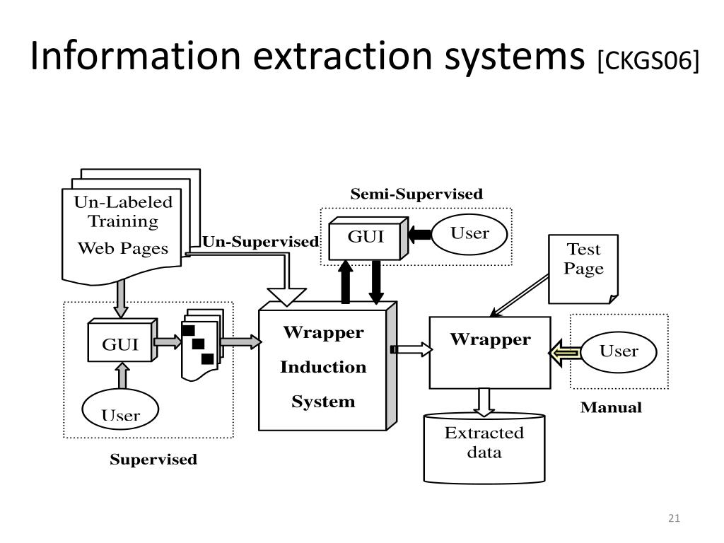 Information extraction systems