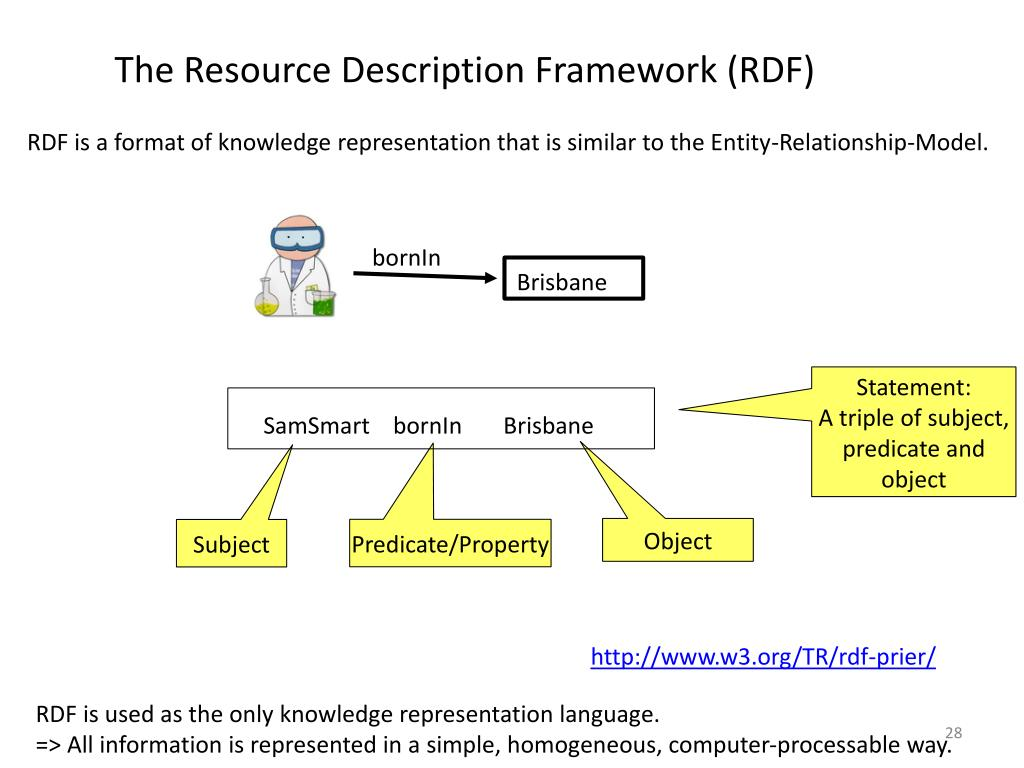 The Resource Description Framework (RDF)