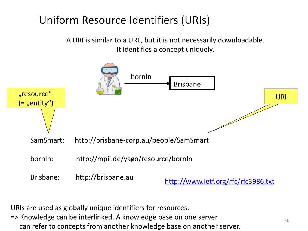 Uniform Resource Identifiers (URIs)