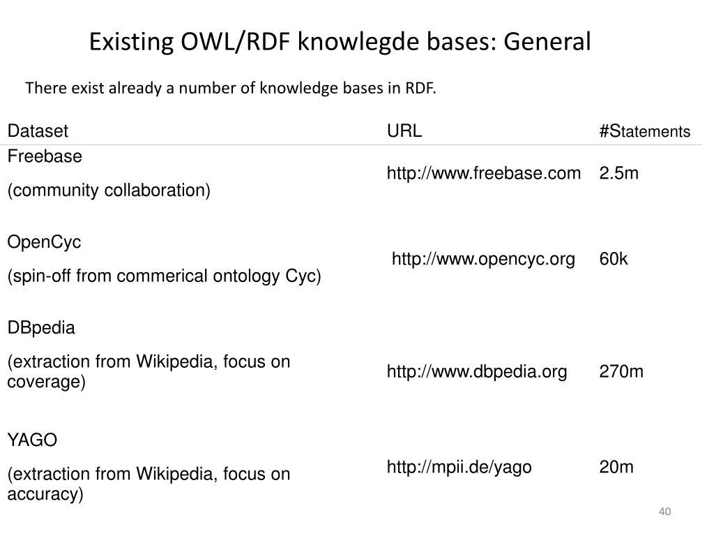 Existing OWL/RDF knowlegde bases: General