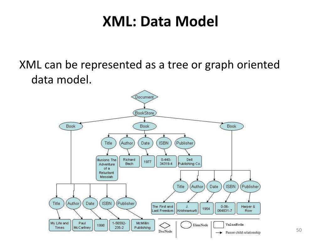 XML: Data Model