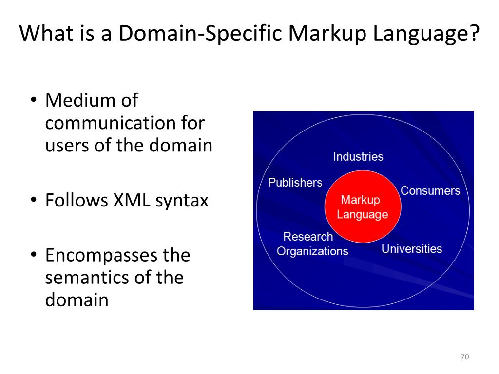 What is a Domain-Specific Markup Language?