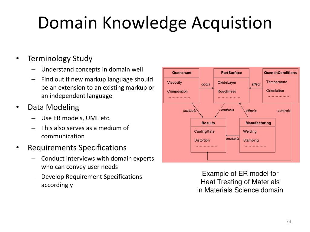 Domain Knowledge Acquistion