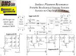 surface plasmon resonance portable biochemical sensing systems system on chip implementations