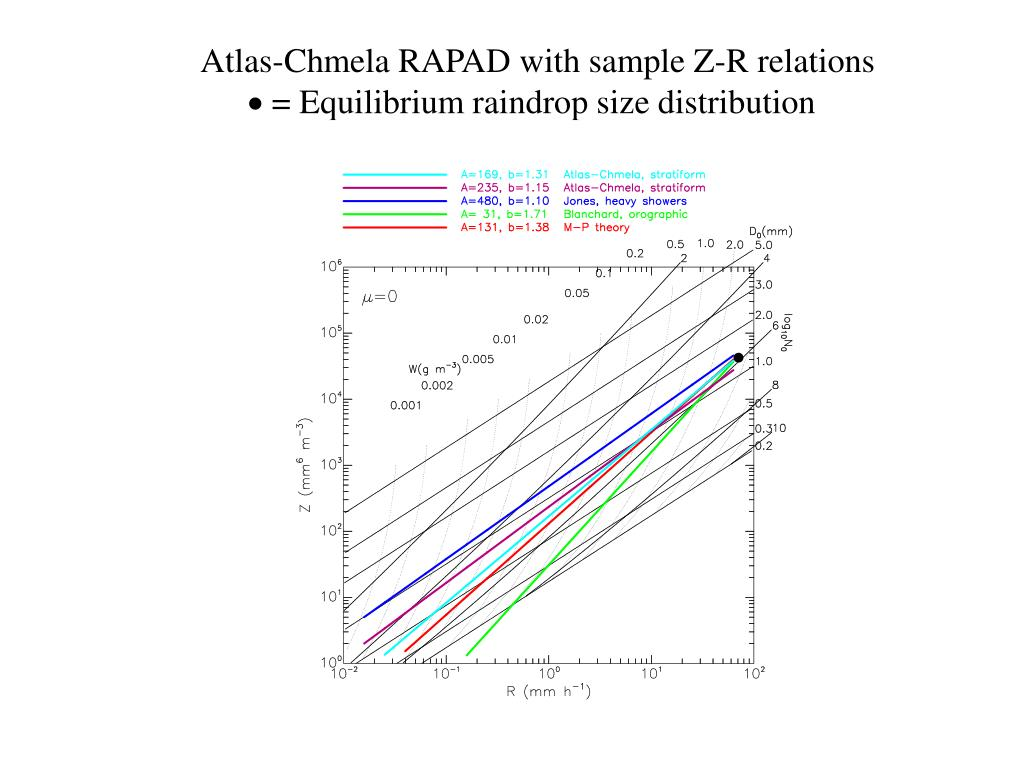 Atlas-Chmela RAPAD with sample Z-R relations