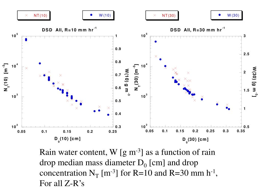 Rain water content, W [g m
