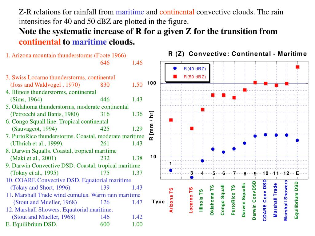 Z-R relations for rainfall from