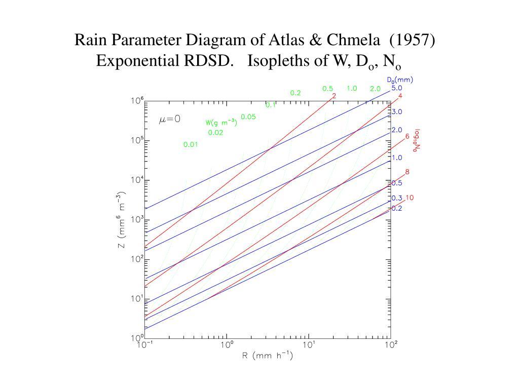 Rain Parameter Diagram of Atlas & Chmela  (1957)
