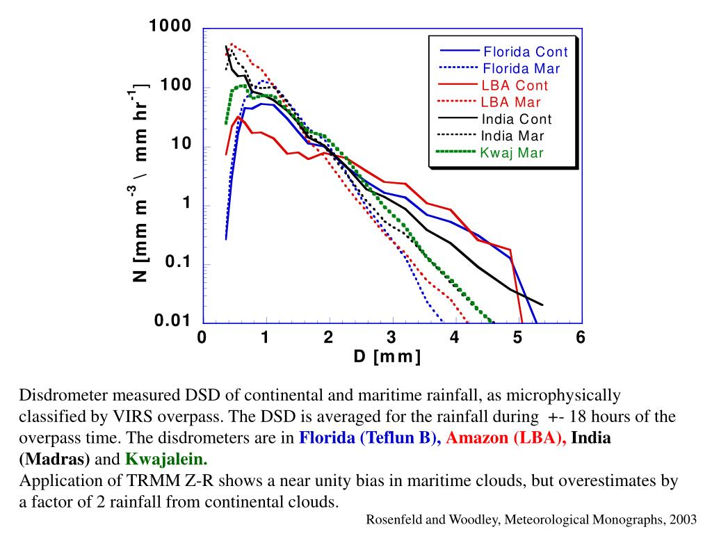 Disdrometer measured DSD of continental and maritime rainfall, as microphysically classified by VIRS overpass. The DSD is averaged for the rainfall during  +- 18 hours of the overpass time. The disdrometers are in