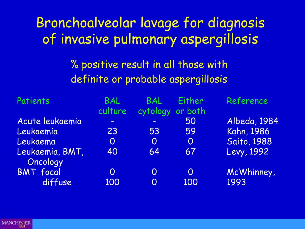 Bronchoalveolar lavage for diagnosis