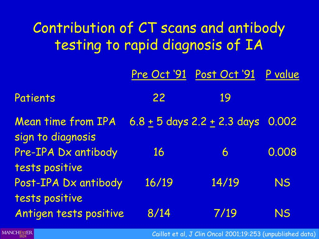 Contribution of CT scans and antibody testing to rapid diagnosis of IA