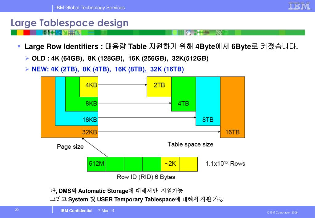 Large Tablespace design