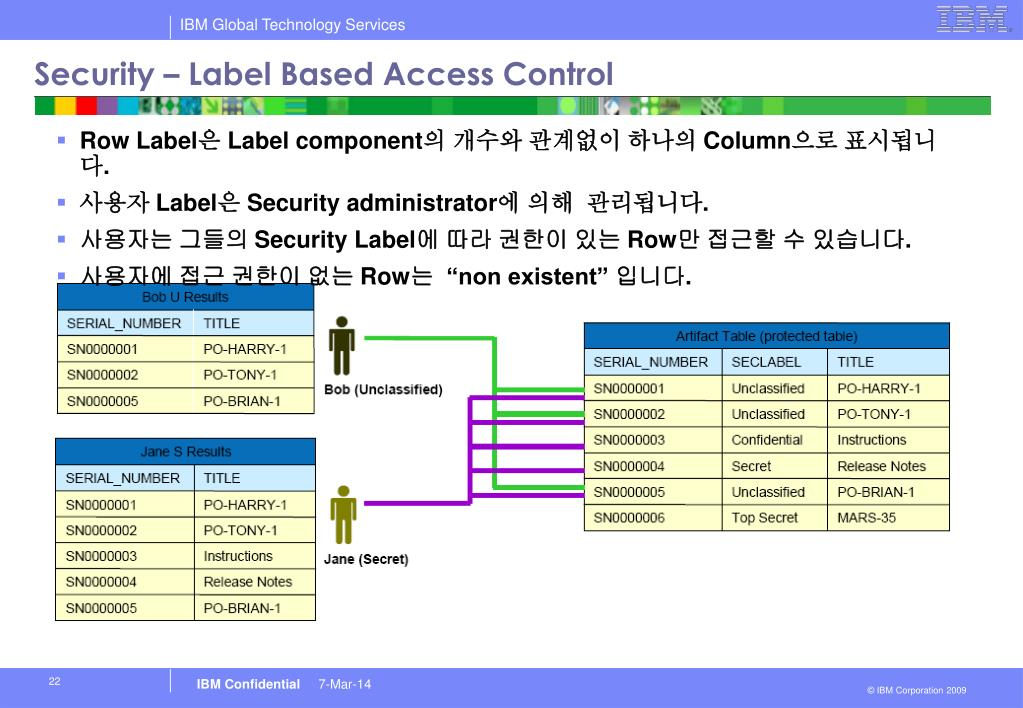 Security – Label Based Access Control