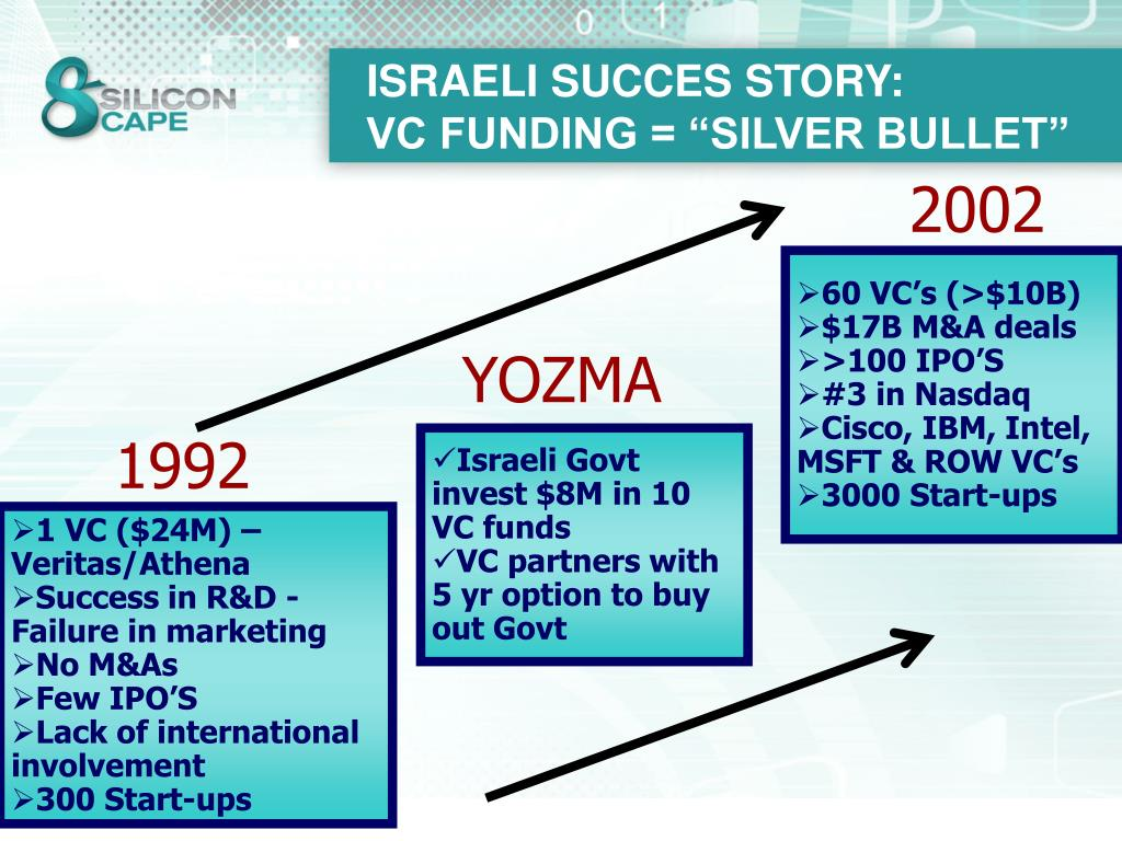 ISRAELI SUCCES STORY: