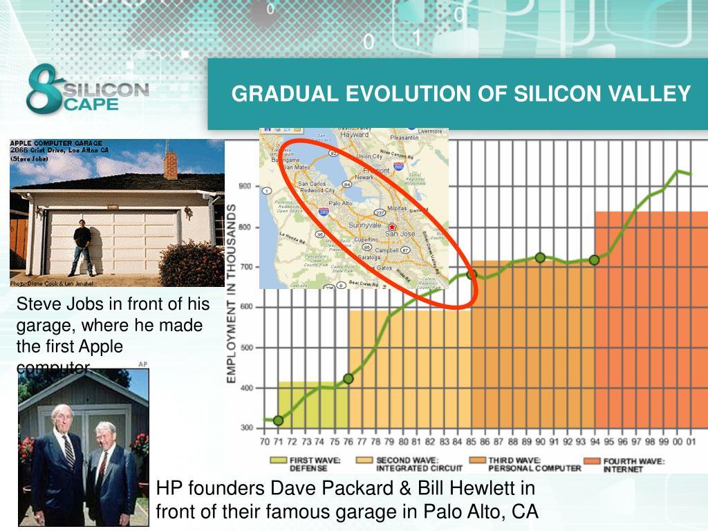 GRADUAL EVOLUTION OF SILICON VALLEY
