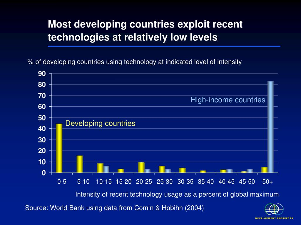 Most developing countries exploit recent technologies at relatively low levels