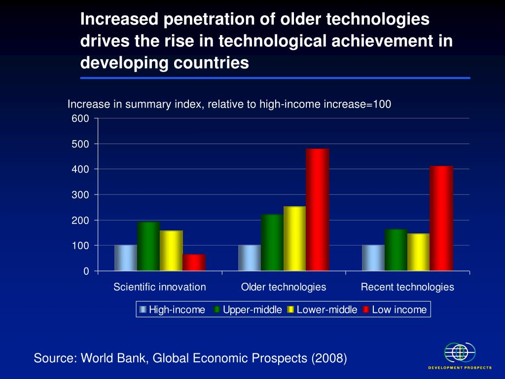 Increased penetration of older technologies drives the rise in technological achievement in developing countries