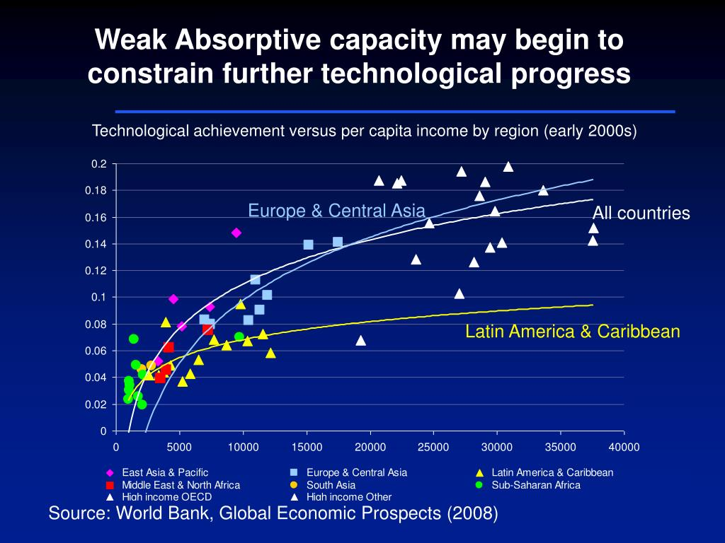 Weak Absorptive capacity may begin to constrain further technological progress