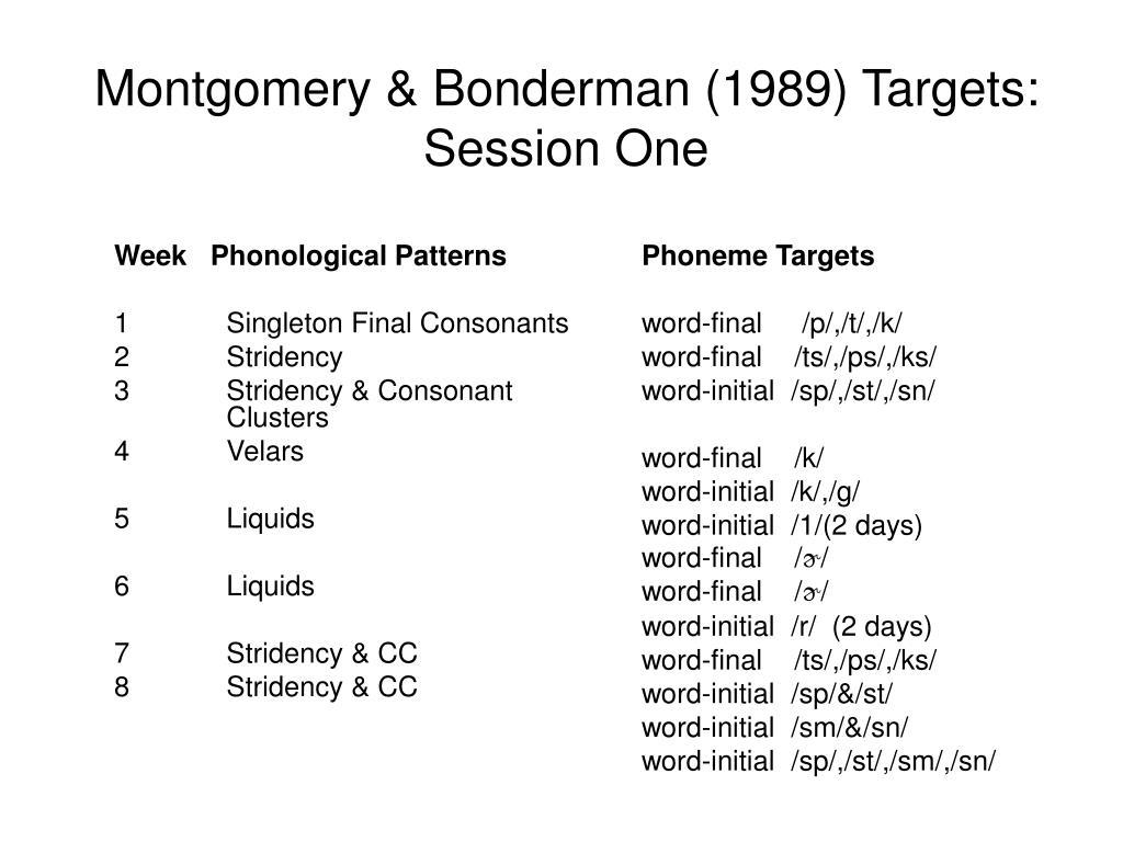 Week   Phonological Patterns