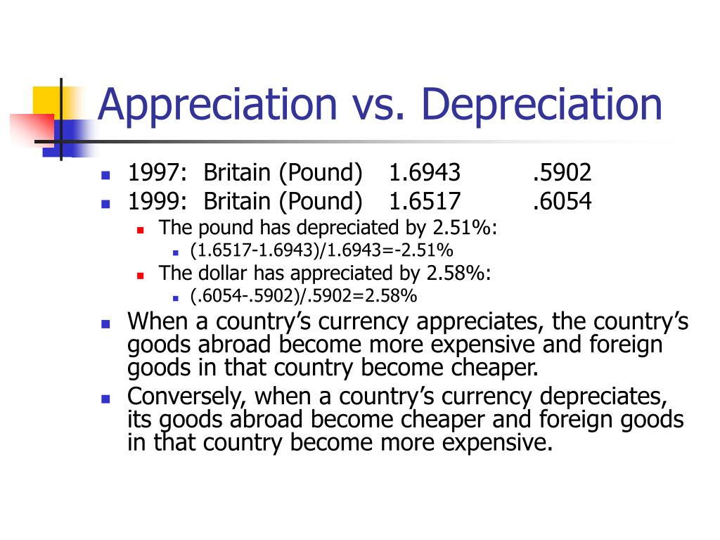 Appreciation vs. Depreciation