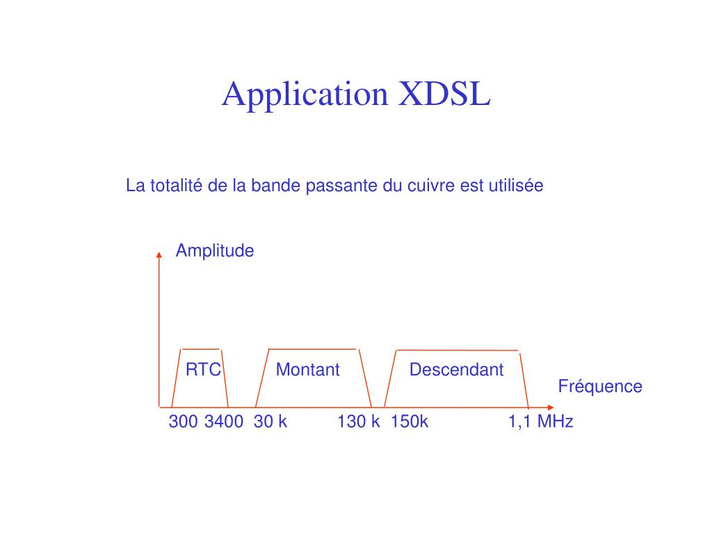 Application XDSL
