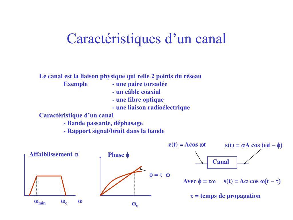 Caractéristiques d'un canal