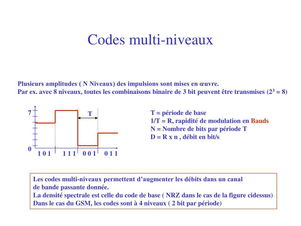 Codes multi-niveaux
