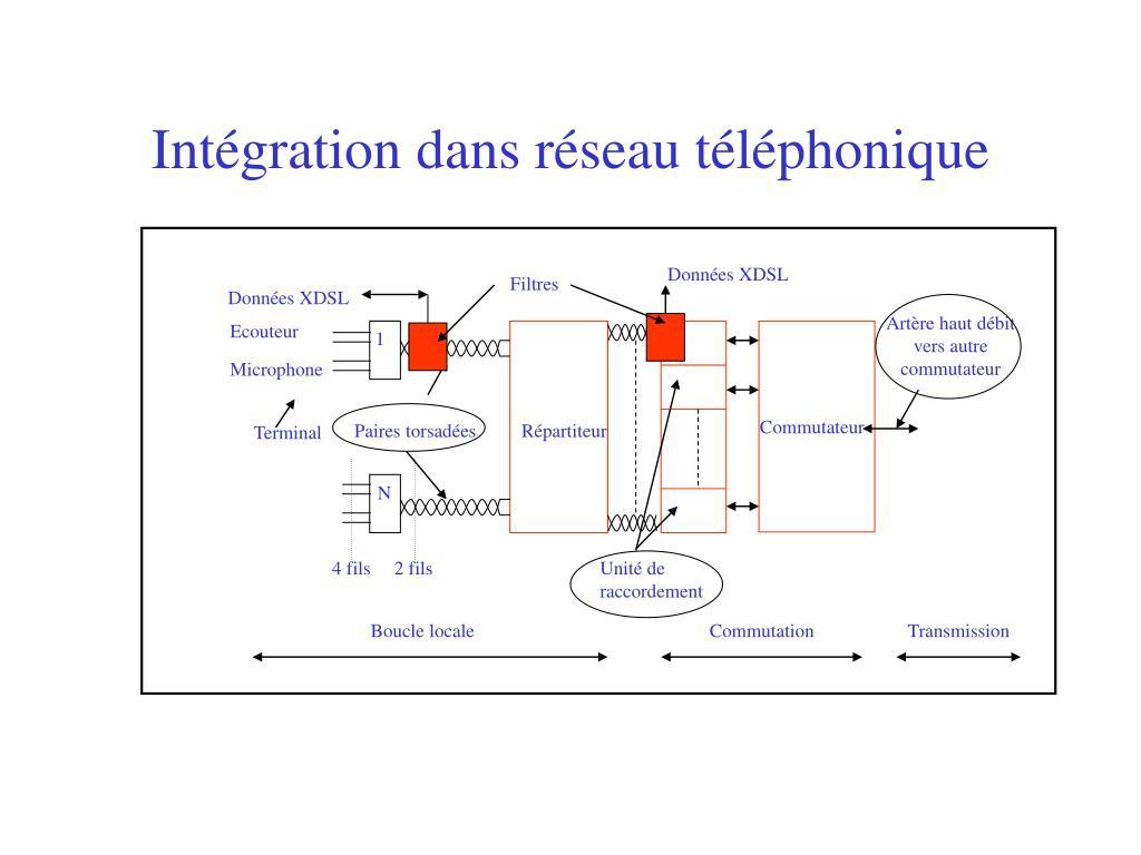 Intégration dans réseau téléphonique