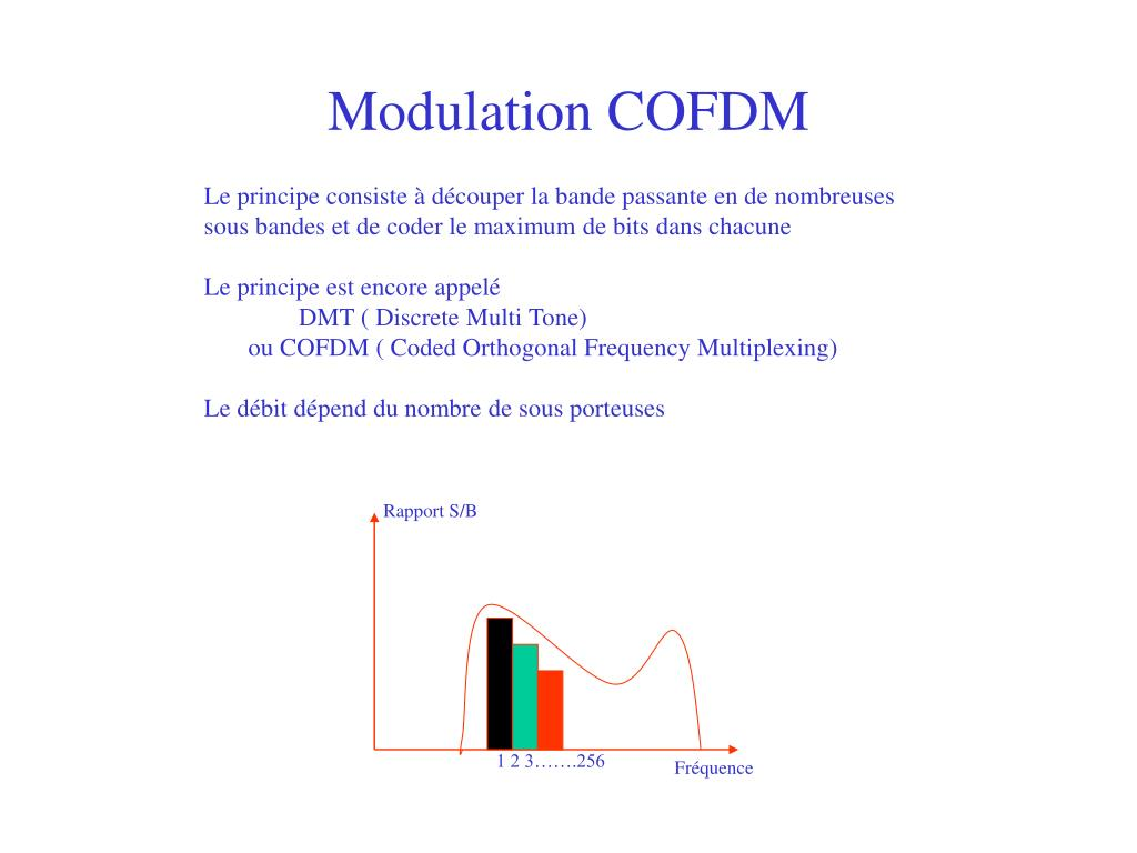 Modulation COFDM