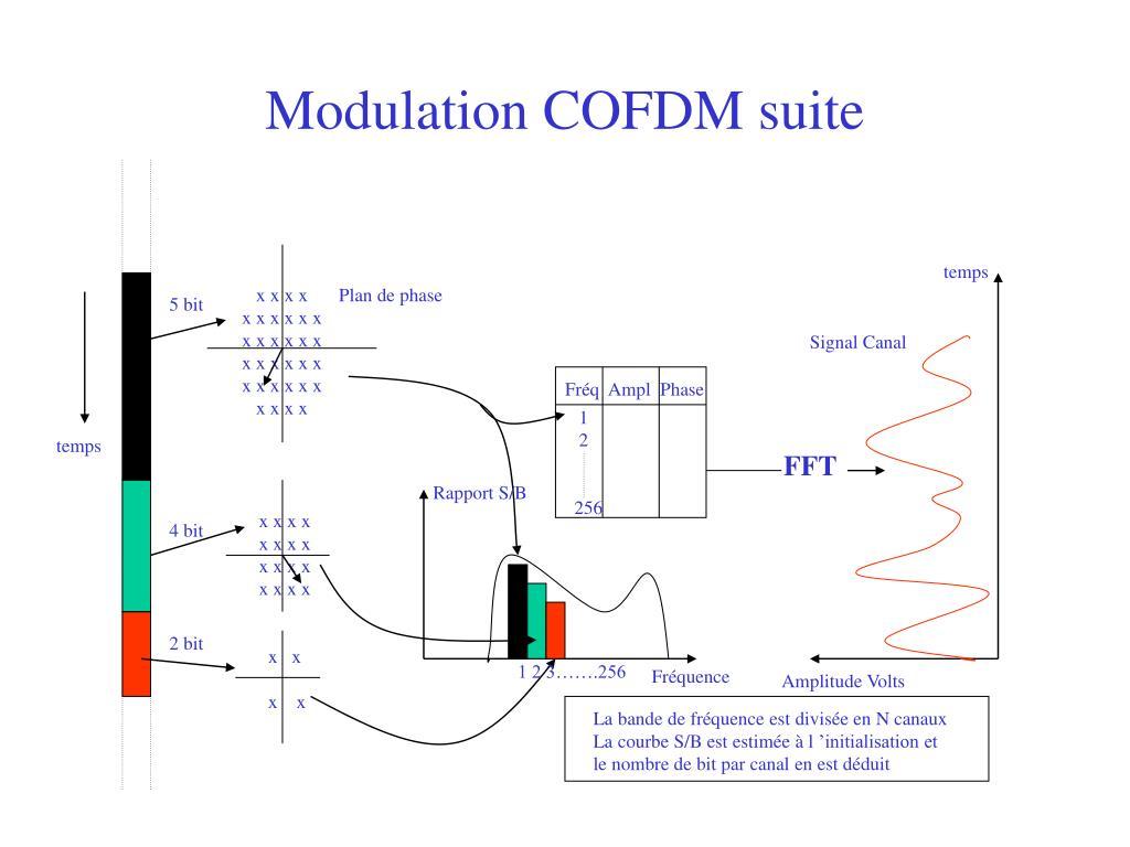 Modulation COFDM suite
