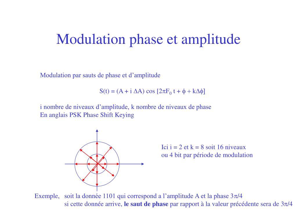 Modulation phase et amplitude