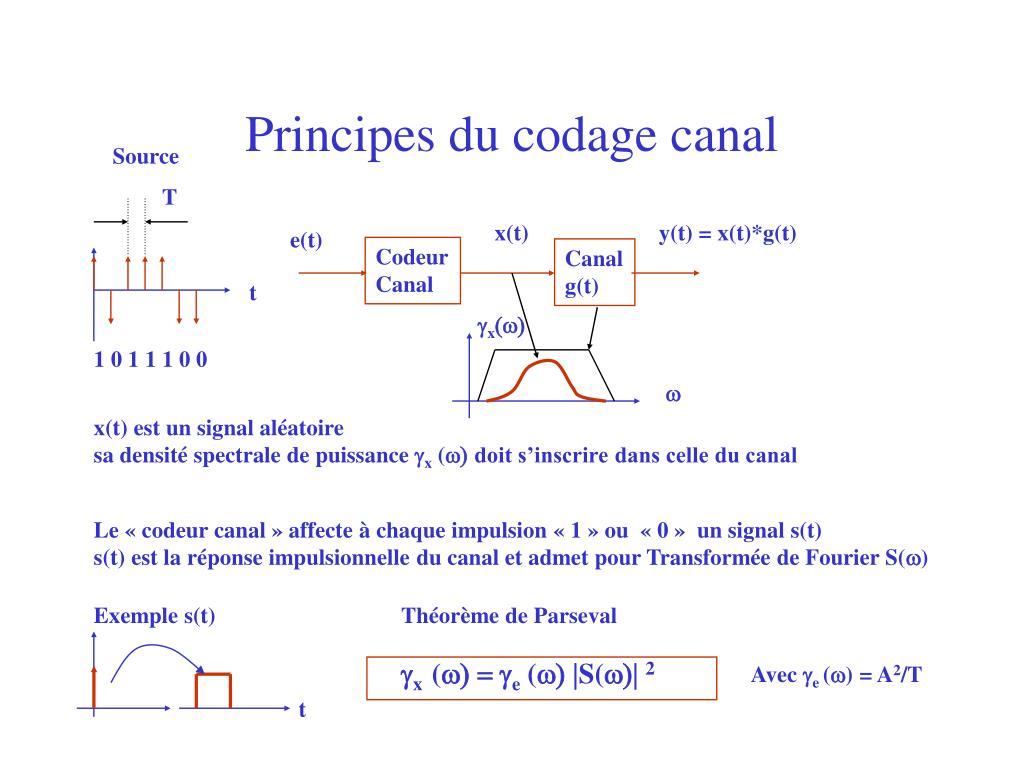 Principes du codage canal