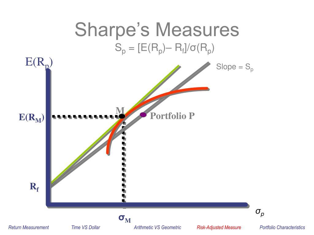 Sharpe's Measures