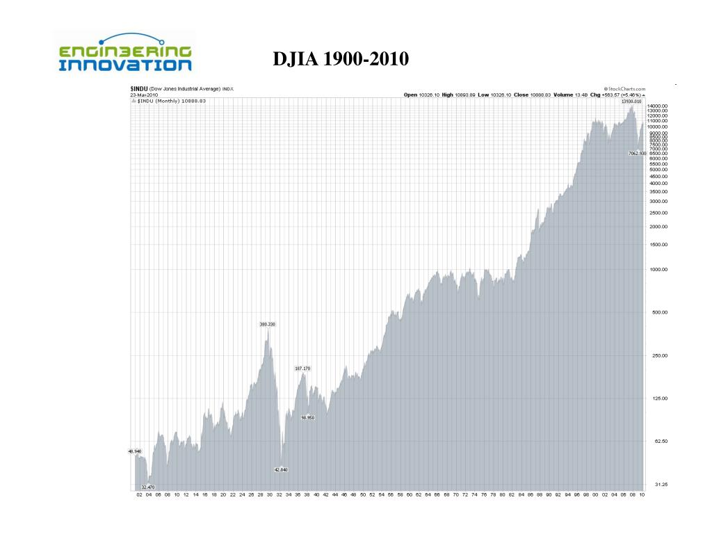 DJIA 1900-2010